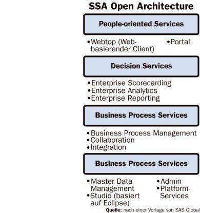 Mit der SSA Open Architecture sollen sich verschiedene Lösungen via Web-Services integrieren lassen.