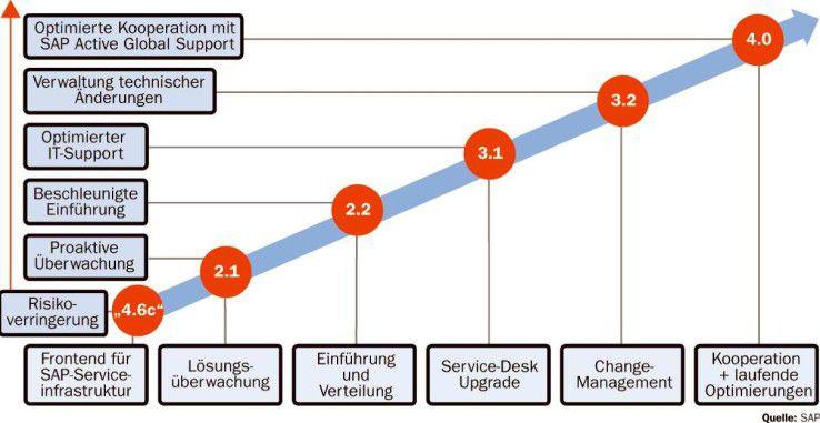 SAP entwickelt den Solution Manager seit der Version 2.1 weiter. Trotzdem mögen ihn bei weitem nicht alle Anwender. Im neuen Release 4.0 berücksichtigt der Hersteller jedoch vermehrt die Wünsche der Kunden.