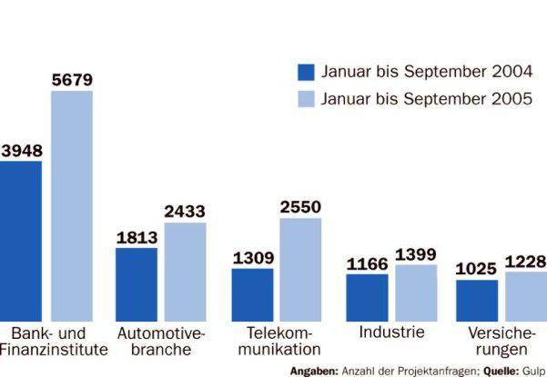 Am stärksten steigt der Bedarf an Freiberuflern in der TK-Branche: Die Zahl der Anfragen hat sich gegenüber dem Vorjahr fast verdoppelt.