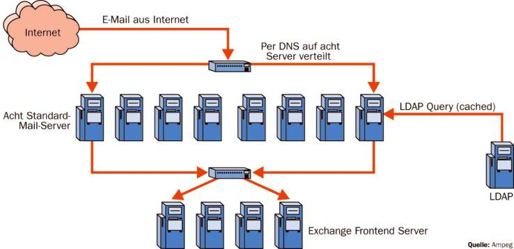 Vorgeschaltete SMTP-Server halten die Exchange-Server von der Last eines Mailstorms frei.
