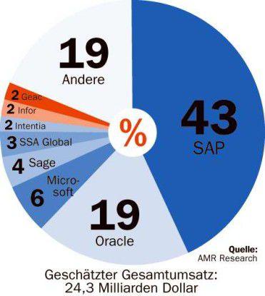 Die für das laufende Geschäftsjahr prognostizierten Marktanteile zeigen: SAP und Oracle beherrschen den Weltmarkt.