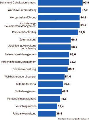 Die in der Studie untersuchten HR-Lösungen decken unterschiedliche Funktionen ab.