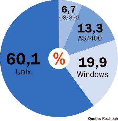 Unter den SAP-Linux-Migrationen zählt Unix zum häufigsten Ausgangs-Betriebssystem.