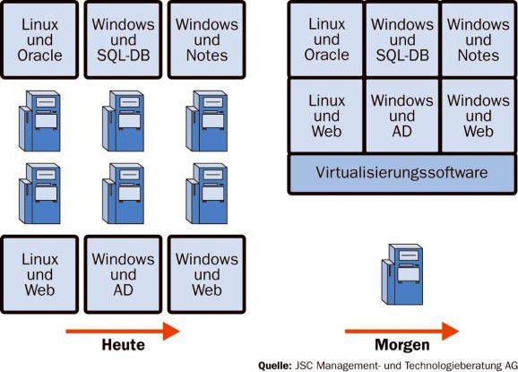 Da Intel-Server oft nicht ausgelastet sind, können sie über Virtualisierungslösungen konsolidiert werden.