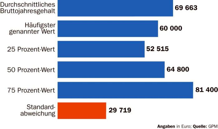 Ein Viertel der befragten Projektleiter einer GPM-Umfrage erhält bis zu 52515 Euro im Jahr, die übrigen bis zu 81400 Euro. Die durchschnittliche Abweichnung vom Standardlohn macht 29719 Euro aus.