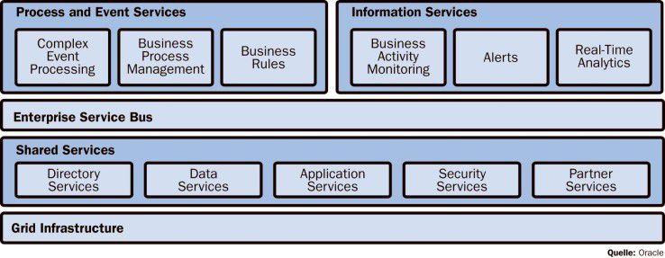 Oracle steht vor der Herkulesaufgabe, die zugekauften Systeme in einem Service-Stack zu vereinen.