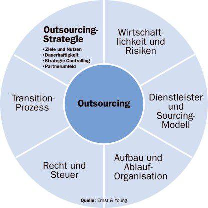 Die Strategie ist ein wesentlicher Faktor für das erfolgreiche Management eines Outsourcing-Projekts.