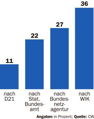 Völlig unterschiedliche Angaben gibt es zur Durchdringung deutscher Haushalte mit breitbandigen Internet-Zugängen.