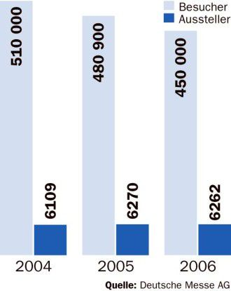 Seit Jahren kommen weniger Besucher zur CeBIT. Trotzdem ist die Stimmung gut.