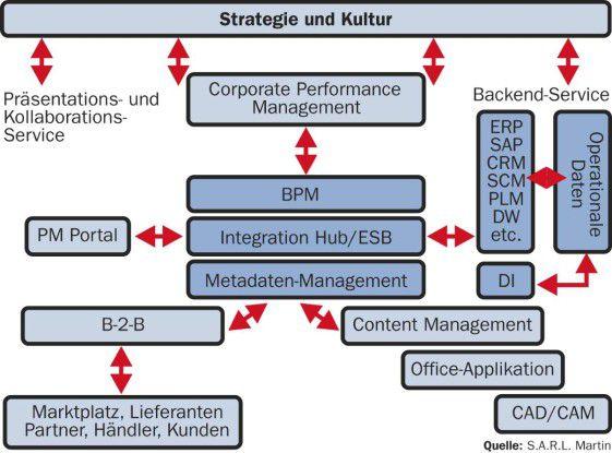 Eine Service-orientierte Architektur postuliert unabhängige Prozesse, an denen auch BI- und Datenintegrationstechnik beteiligt sein müssen.