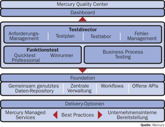 Die aus den Testkomponenten des Quality Center anfallenden Infor- mationen lassen sich im Application Delivery Dashboard verdichten. Key-Performance-Indikatoren geben dann mit HIlfe grafischer Zustandsanzeigen einen Überblick über den Status der Applikationen.
