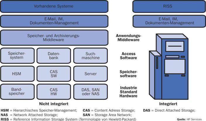 Hersteller wie HP oder Hitachi wollen die gesamte Speicherverwaltung und Archivierung künftig über ein integriertes System abdecken.