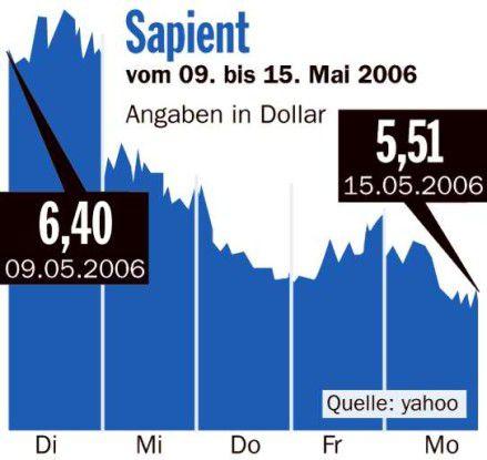 Börsenrückblick Sapient