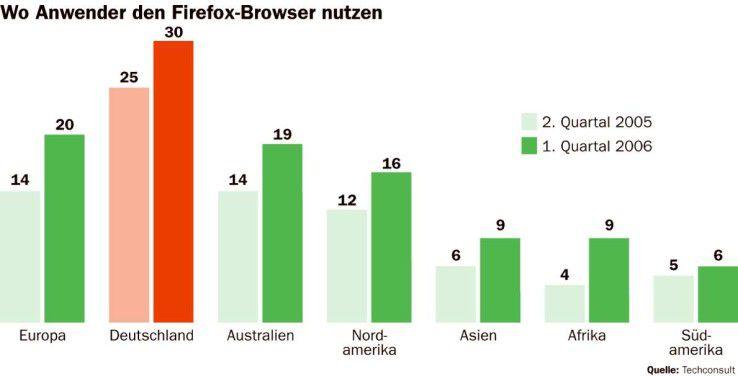 Firefox-Nutzer