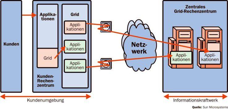 Kommerzielles Grid-Computing gelingt nur, wenn die Applikation modular aufgebaut ist. Nur dann kann in der heimischen und der fremden Infrastruktur gerechnet werden.