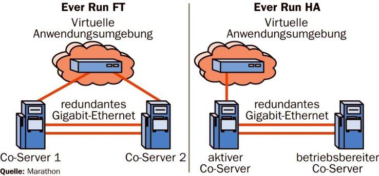 Die FT-Lösung von Ever Run bedient beide Server parallel, beim HA-System ist ein Rechner als aktiver Standby-Server konfiguriert.