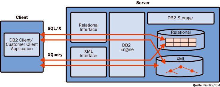 Die integrierte XML-SQL-Verarbeitung in DB2 Viper.