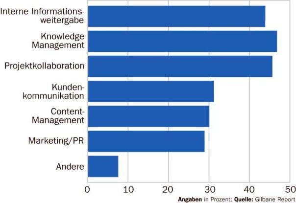 Laut Gilbane Report dominieren Wissens-Management und Informationsaustausch bei der Nutzung von Blogs und Wikis in Unternehmen.
