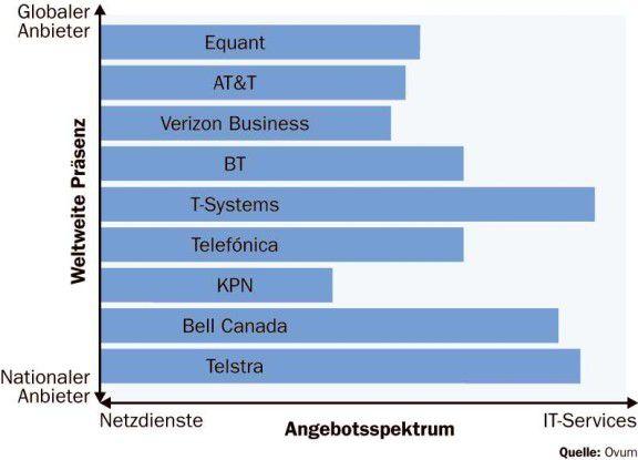 Die Network-Service-Provider weisen in puncto Angebotsspektrum und Verfügbarkeit ihrer Dienste deutliche Unterschiede auf.