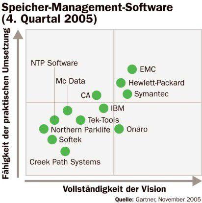 Storage Management Software magischer Quadrant