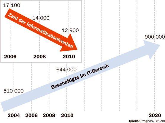 Verkehrte Welt: Während die Zahl der Informatik-Studienabgänger abnimmt, benötigt die IT-Industrie immer mehr qualifiziertes Personal.