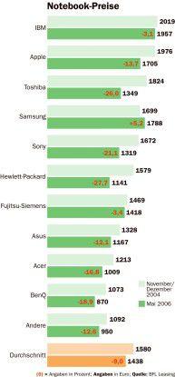 HP, Toshiba und Sony senkten die Notebook-Preise jeweils um über 20 Prozent. Samsung gelang es, um 5,2 Prozent teurer zu werden.