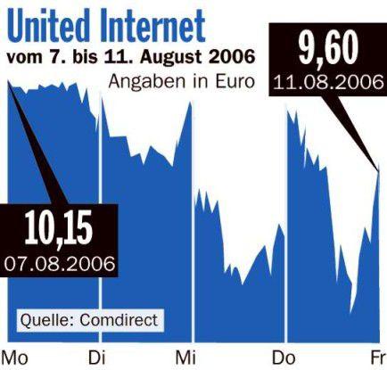 Börsenrückblick United Internet
