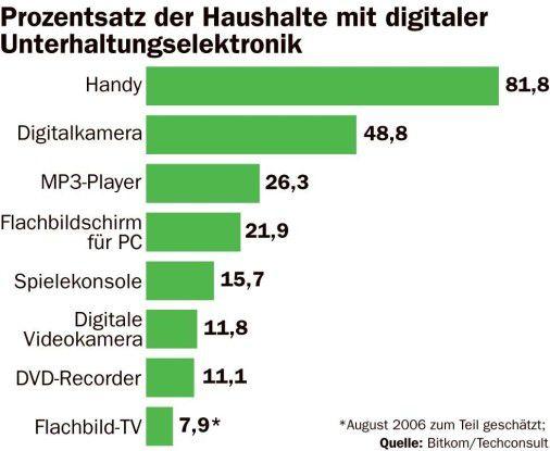 Verbreitung von Unterhaltungselektronik in Deutschland