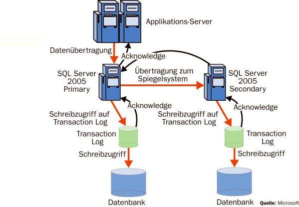 Gespiegelte Datenbanken sollen SAP-Applikationen hochverfügbar machen. Die Abbildung zeigt den SQL Server 2005 mit asynchronem Database-Mirroring.