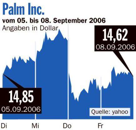 Börsenrückblick Palm