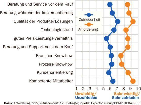 Zufriedenheit der Anwender mit den Leistungen der Softwareindustrie
