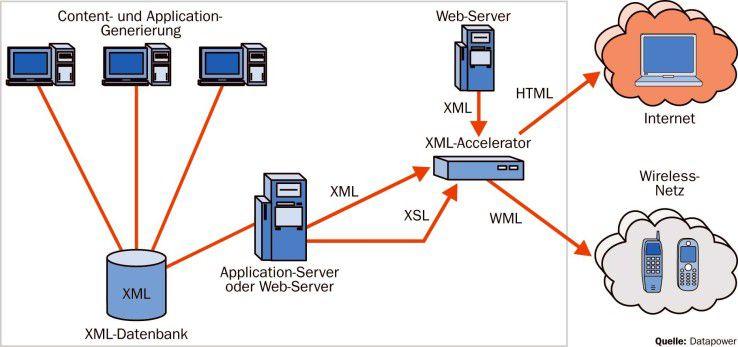 Um die schwerlastige XML-Bearbeitung von einer Applikation zu trennen, kann eine SOA-Appliance als XML-Accelerator vorgelagert oder als XML-Koprozessor über APIs aufgerufen werden.