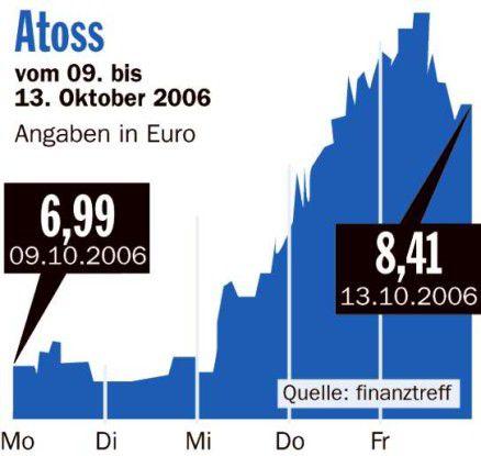 Börsenrückblick Atoss