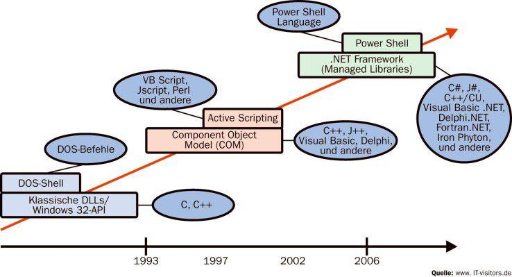 Das .NET Framework ist die dritte Evolutionsstufe für Programmcodebibliotheken auf der Windows-Plattform.