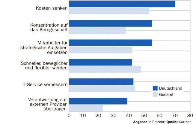 """Deutsche Anwender lagern vor allem aus, um zu sparen. Gartner nennt das """"taktisches Outsourcing"""", weil es nur kurzfristige Ziele verfolgt."""
