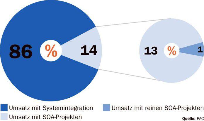 Der Anteil der SOA-Projekte liegt derzeit bei 14 Prozent. Aber nur bei einem Prozent handelt es sich um reine SOA-Vorhaben.