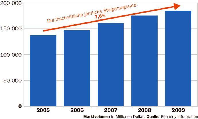 Das Geschäft mit IT-Beratung soll bis 2009 um durchschnittlich 7,6 Prozent pro Jahr zunehmen.