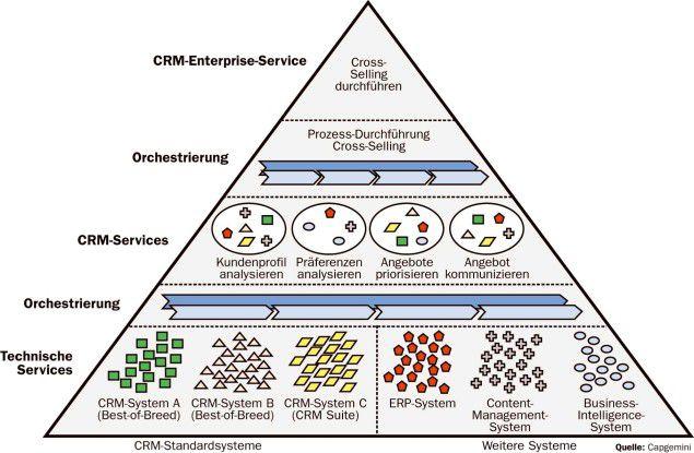 Beispiel einer Composite Application: Der CRM-Prozess