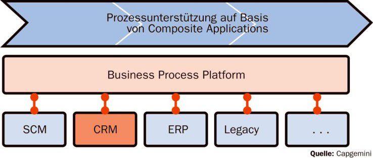 Composite Applications unterstützen Unternehmensprozesse.