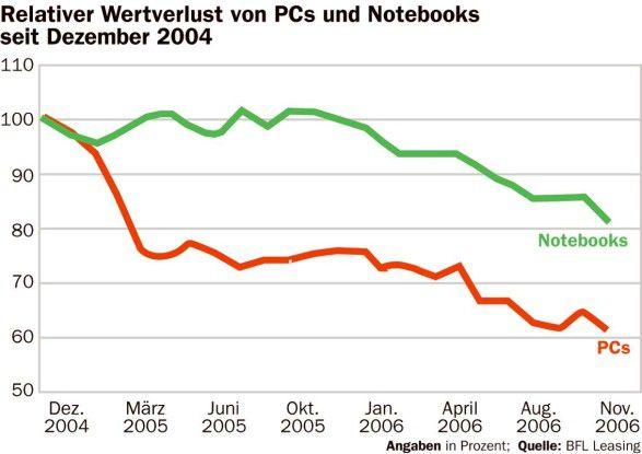 Preisentwicklung bei Notebooks und PCs seit dezember 2004