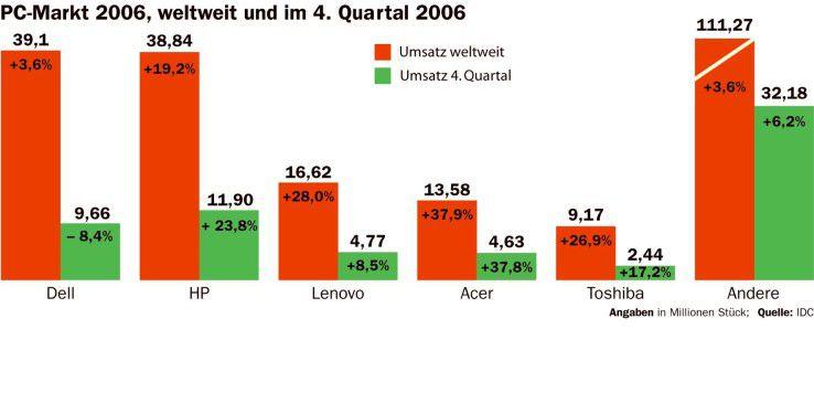 Der PC-Markt 2006 und im vierten Quartal 06