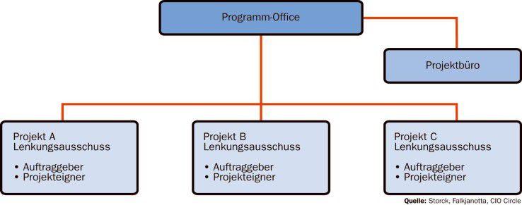Das Programm-Office dient als Entscheidungsgremium. Das Projektbüro bereitet die Entscheidungen vor.