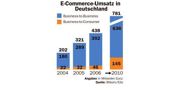 E-Commerce-Umsatz in Deutschland