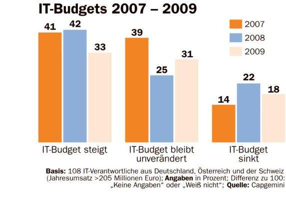 Prognose der IT-Budgets 2007 - 2009