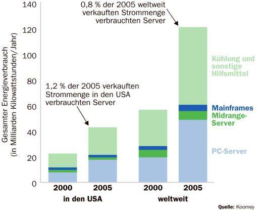Jonathan Koomey berechnete den Energieverbrauch der unterschiedlichen Server-Arten in den USA und weltweit.