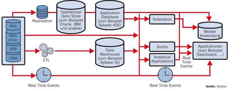Auf der einen Seite eine Vielzahl von Produktionssystemen (ERP, PPS, CRM) mit verschiedenen Datenhaltungssystemen und Daten in unterschiedlichen Formaten, auf der anderen Seite verschiedene Nutzerapplikationen - darunter auch solche für mobile Mitarbeiter. Diese müssen auf alle Funktionen und Daten nach Bedarf zugreifen können.