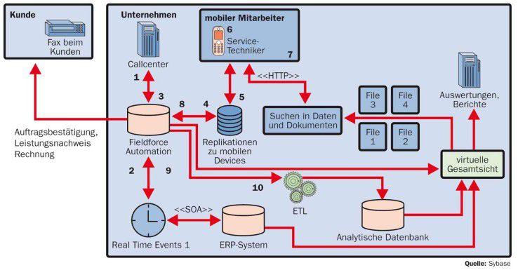 Um einen Business-Prozess mit mobilen Teilnehmern wie etwa die Abwicklung eines Serviceauftrags zu unterstützen, muss die IT-Architektur durch unterschiedliche Verfahren vollständig integriert sein.