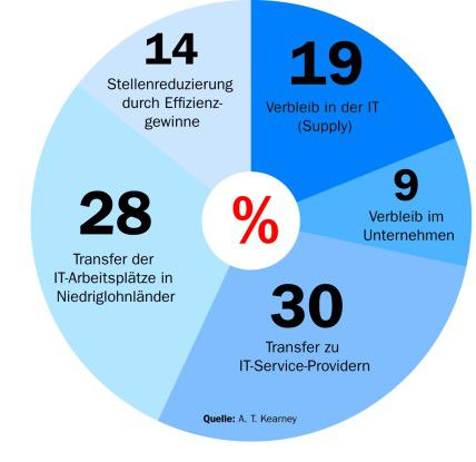 Fast ein Drittel der IT-Arbeitsplätze werden in Niedriglohnländer ausgelagert, prophezeien die Berater von A.T. Kearney.