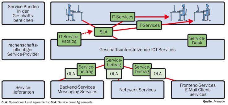 Klare Definitionen des Servicekatalogs sowie der SLAs sind Voraussetzung, um auch externe Provider in die Lieferkette einzubinden. Damit lassen sich den Nutzern zuverlässige IT-Dienste bereitstellen.