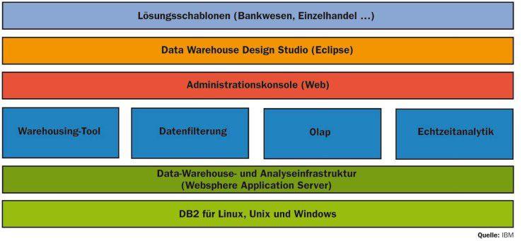 Die DB2 Data Warehouse Edition verfügt über eine komponentenbasierende Architektur.